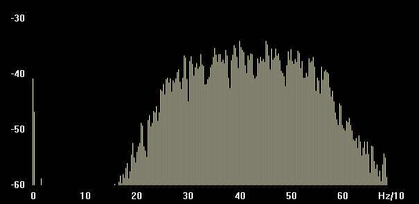 Spectrogram display of 200 HZ nonBPF filter